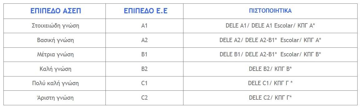 ΣΤΟΙΧΕΙΑ ΣΥΝΗΜΜΕΝΟΥ Image filter pistopoiitika-glossomathias-ispanikis-glossas-giannikaki-spain-language-certifications-giannikaki-spanish-ispanika