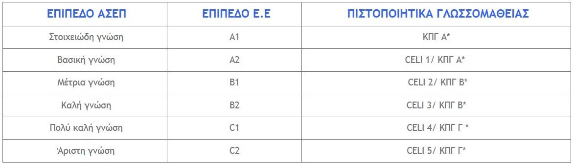 pistopoiitika-glossomathias-italikis-glossas-giannikaki-italian-language-certifications-giannikaki-italika-italy